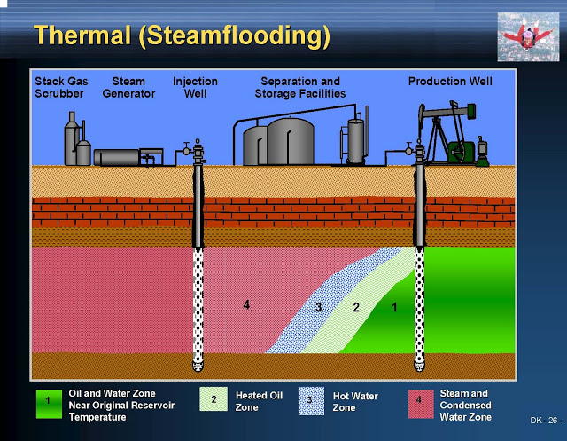 Steamflooding